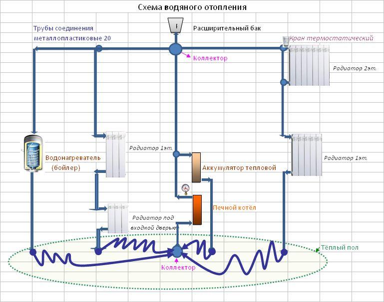 Схема отопления печного
